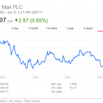 The UK Government Lost £1.1 Billion On Royal Mail Privatisation