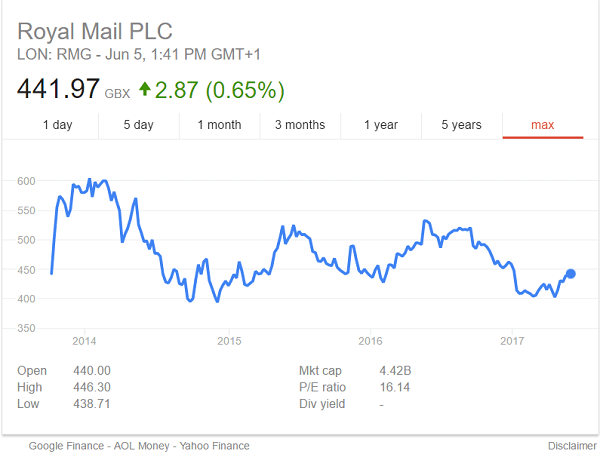 Royal Mail Share Price Since Privatisation